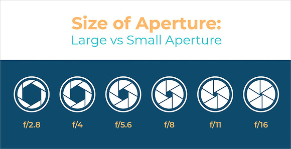 Size-of-Aperture-Chart